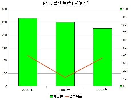 複合グラフ Excel OpenOffice calc 作成 手順 両軸 2軸 作り方 チャート