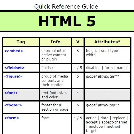 Html5 チートシート PDF GIF HTML4 違い 比較 廃止 導入