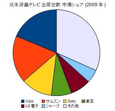 液晶 TV 市場シェア グラフ