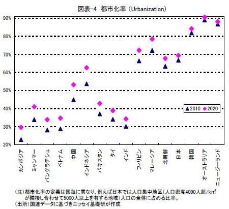 世界 都市化率