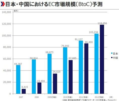 中国 EC Eコマース 電子商取引 市場規模