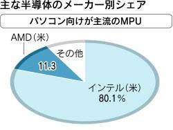 Intel 市場シェア 半導体 MPU