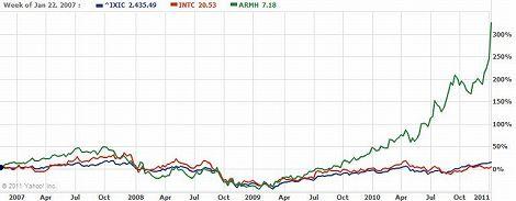 ARM Intel 株価 グラフ