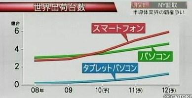 世界 出荷台数 スマートフォン タブレット型パソコン PC 予測