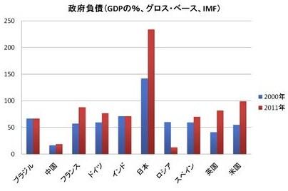 Gdp グラフ 政府負債