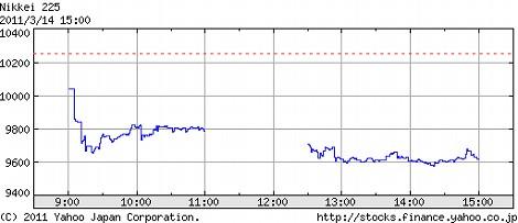 地震 影響 日経平均 チャート グラフ