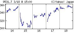 東京ガス 株価