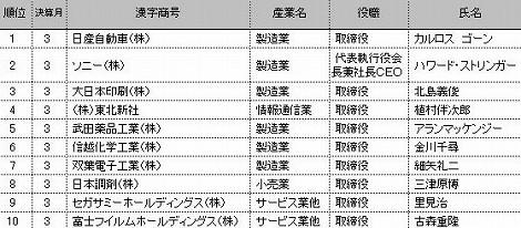 役員報酬額 ランキング ゴーン 2011