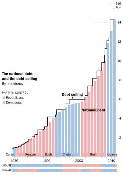 アメリカ 米国債 上限