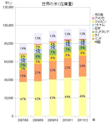米 生産量 消費量 世界 在庫量