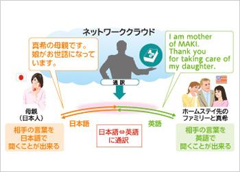 ドコモ 通訳電話サービス 翻訳アプリ 英語 中国