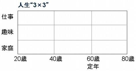 人生設計 マトリックス図 3×3