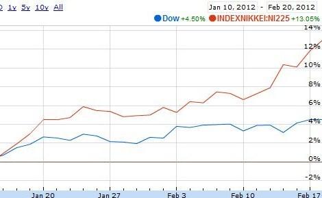 NYダウ 日経平均株価 グラフ比較