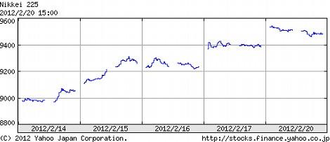 日経平均株価 週間チャート