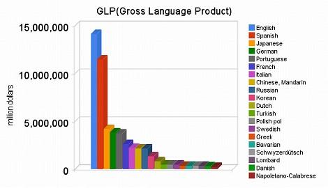 GLP 言語学習 経済規模