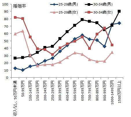 年収 結婚率 婚姻率 関連グラフ