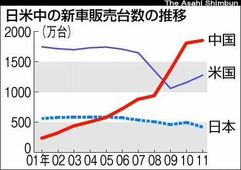 新車販売台数 日本 中国 アメリカ