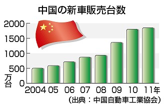 中国 新車販売台数 グラフ