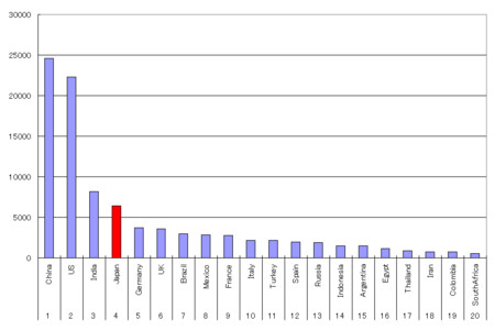2050 GDP 予測 Hsbc
