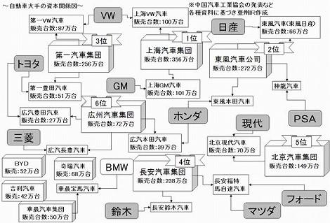 中国 自動車メーカー 資本関係図 相関図 合弁会社