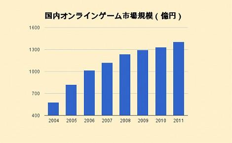 国内オンラインゲーム市場規模 推移グラフ